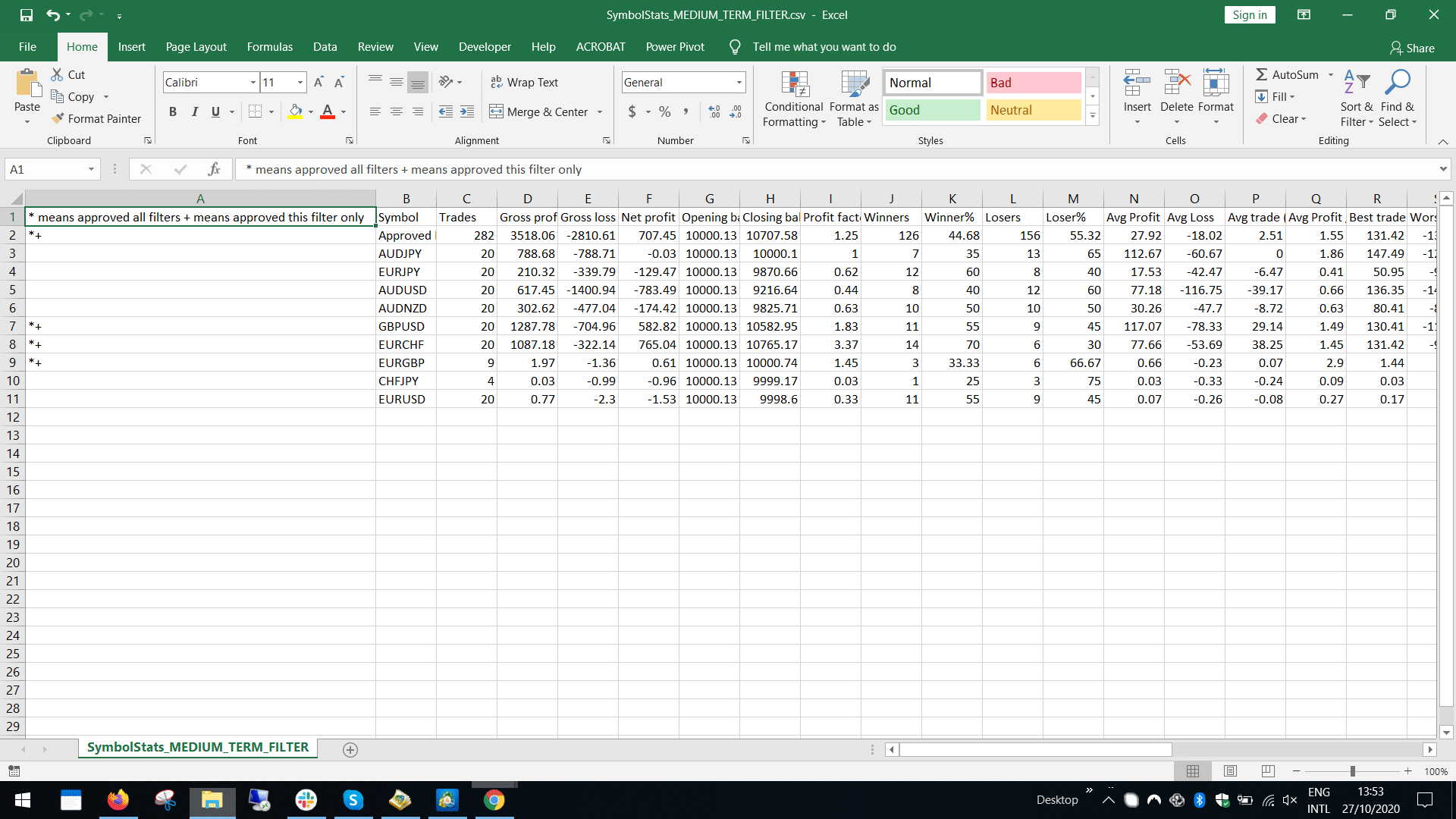 Strategy Samurai outputted medium term symbol filter file for analysis