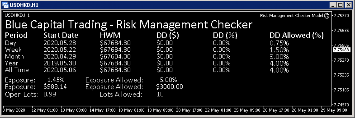 The Risk Management Assistant attached to a MetaTrader chart